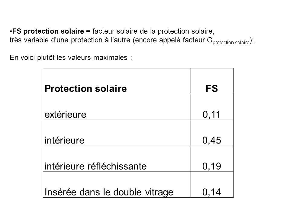 Protection solaireFS extérieure0,11 intérieure0,45 intérieure réfléchissante0,19 Insérée dans le double vitrage0,14 FS protection solaire = facteur so