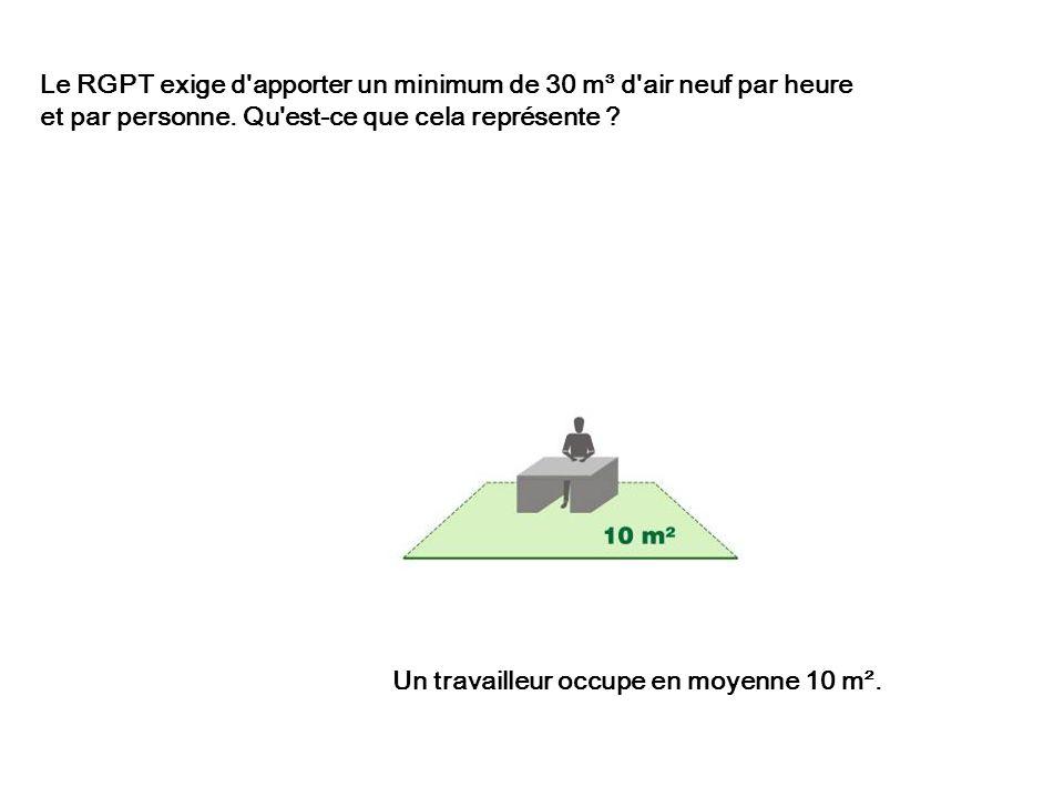 Problème 3 : La consommation des ventilateurs est très élevée aussi : 20 % d énergie de transport...