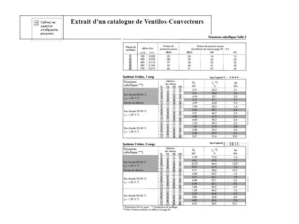 Extrait d'un catalogue de Ventilos-Convecteurs