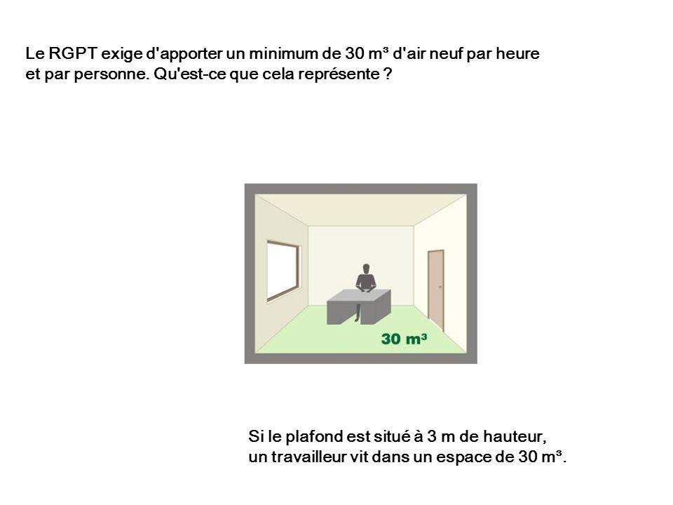 Si le plafond est situé à 3 m de hauteur, un travailleur vit dans un espace de 30 m³. Le RGPT exige d'apporter un minimum de 30 m³ d'air neuf par heur
