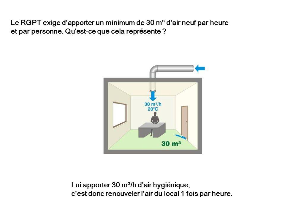 Lui apporter 30 m³/h d'air hygiénique, c'est donc renouveler l'air du local 1 fois par heure. Le RGPT exige d'apporter un minimum de 30 m³ d'air neuf