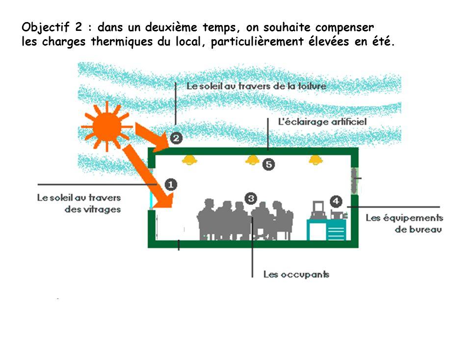 Objectif 2 : dans un deuxième temps, on souhaite compenser les charges thermiques du local, particulièrement élevées en été.