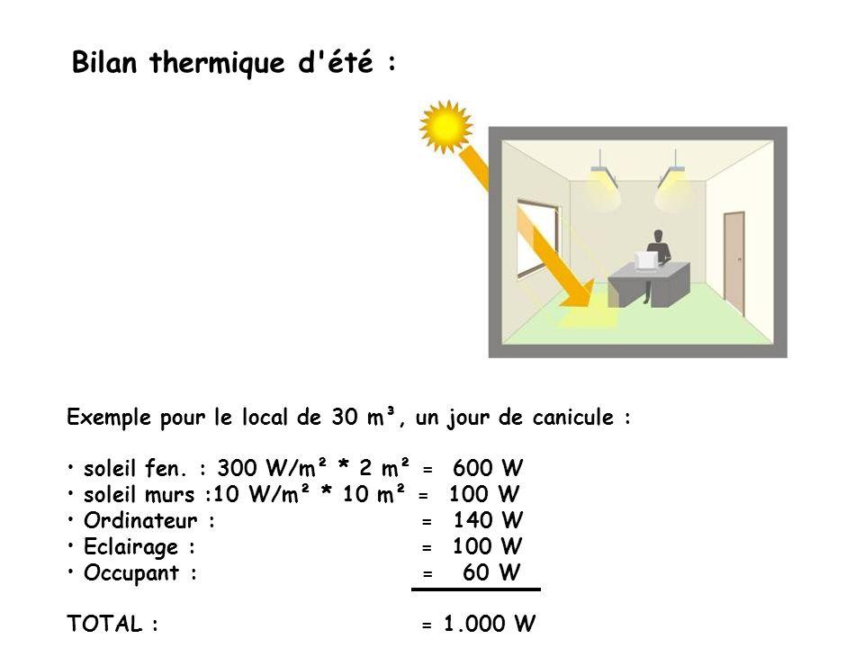 Exemple pour le local de 30 m³, un jour de canicule : soleil fen. : 300 W/m² * 2 m² = 600 W soleil murs :10 W/m² * 10 m² = 100 W Ordinateur : = 140 W
