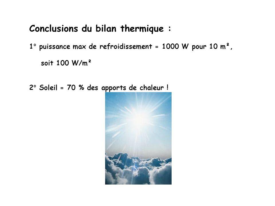 Conclusions du bilan thermique : 1° puissance max de refroidissement = 1000 W pour 10 m², soit 100 W/m² 2° Soleil = 70 % des apports de chaleur !