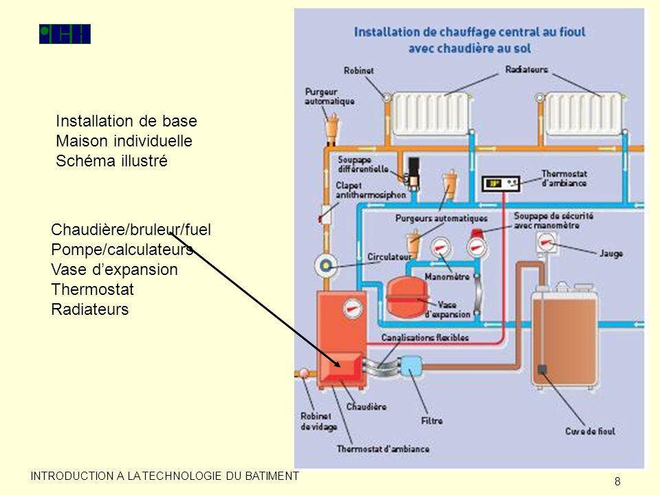 9 INTRODUCTION A LA TECHNOLOGIE DU BATIMENT Installation type bureau
