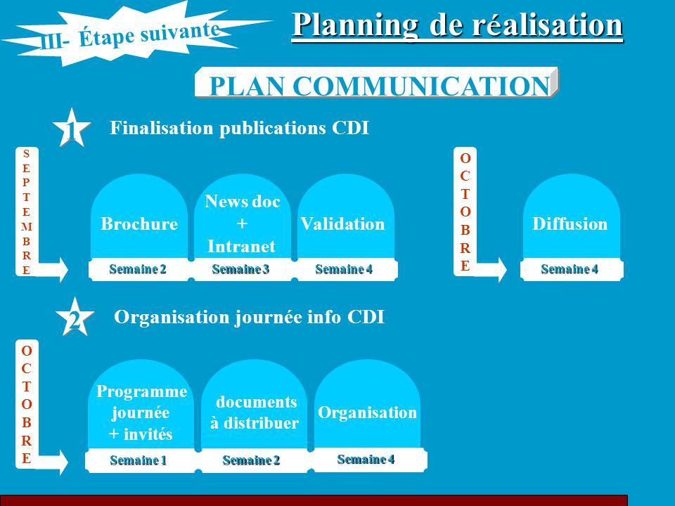 Planning de r é alisation PLAN COMMUNICATION 1 1 Brochure Semaine 2 Finalisation publications CDI 2 2 Organisation journée info CDI OCTOBREOCTOBRE SEP