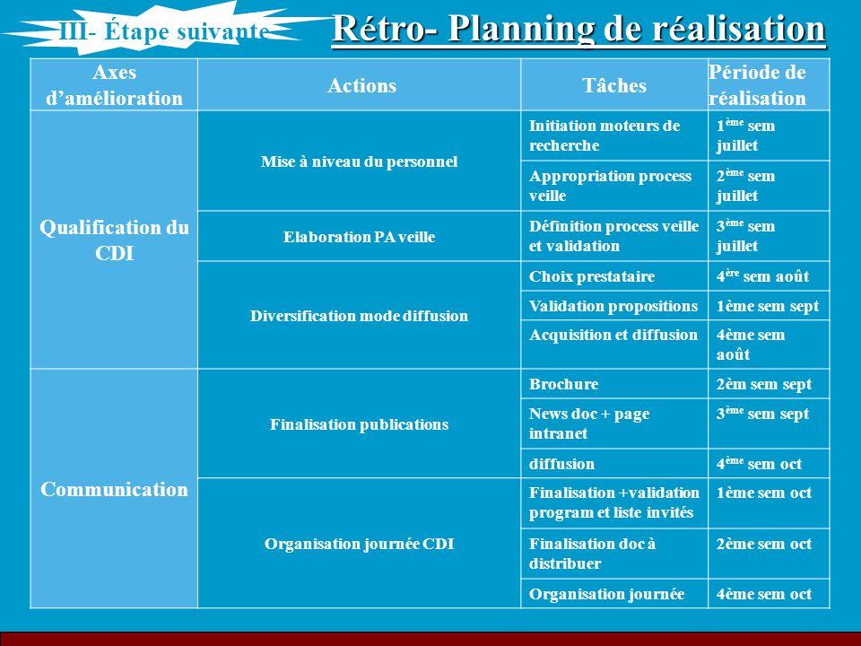 R é tro- Planning de r é alisation Axes d'amélioration ActionsTâches Période de réalisation Qualification du CDI Mise à niveau du personnel Initiation
