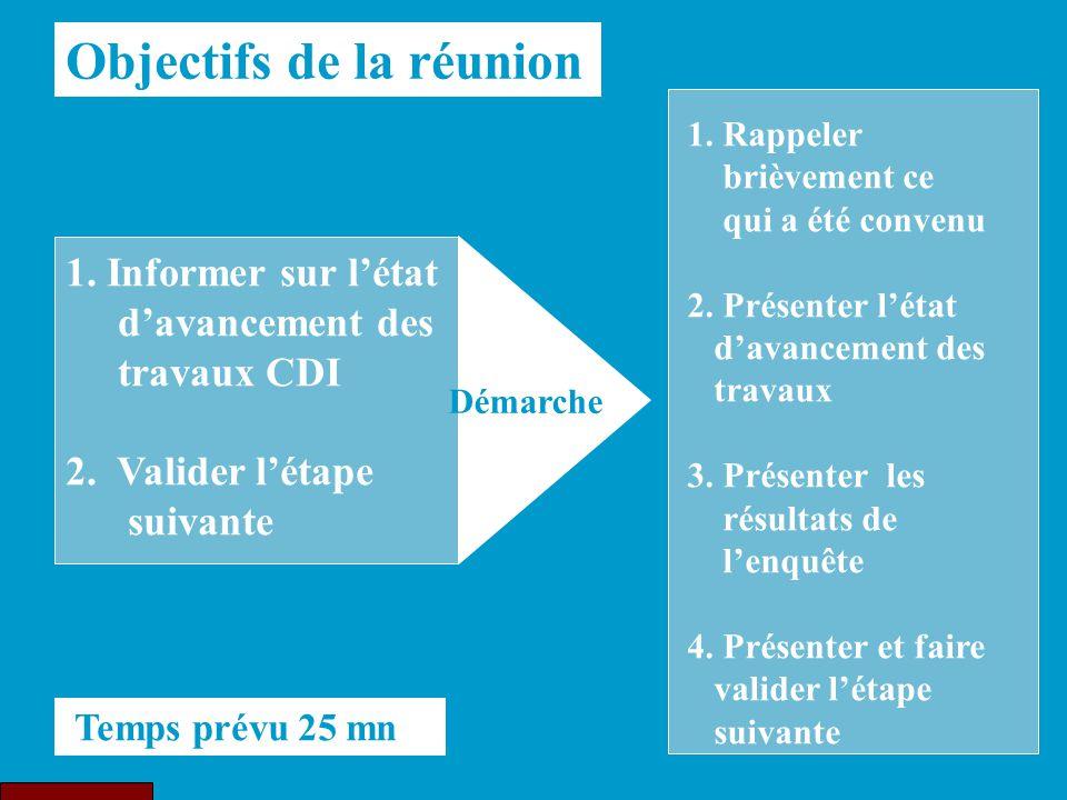 1. Informer sur l'état d'avancement des travaux CDI 2. Valider l'étape suivante 1. Rappeler brièvement ce qui a été convenu 2. Présenter l'état d'avan