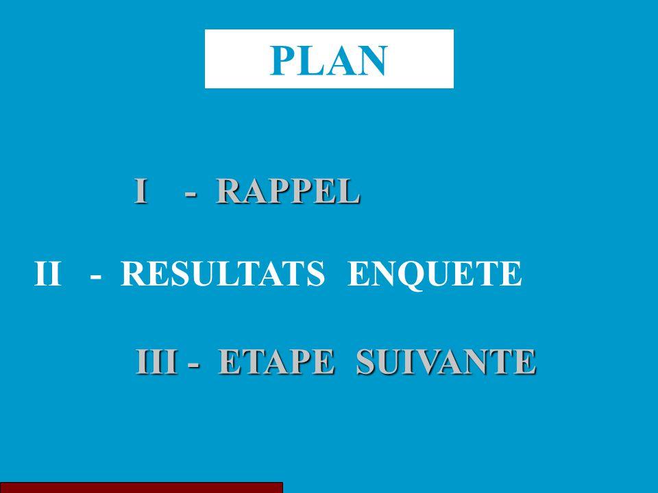 PLAN I - RAPPEL II - RESULTATS ENQUETE III - ETAPE SUIVANTE III - ETAPE SUIVANTE