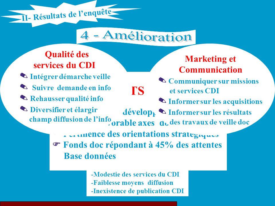 NOS POINTS FAIBLES -Faiblesse fréquentation CDI -Méconnaissance du CDI -Ignorance du fonds doc -Non visibilité des missions CDI -Modestie des services