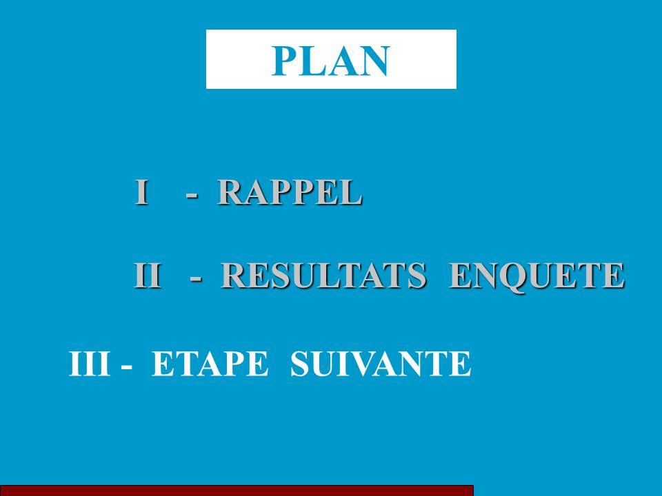 PLAN I - RAPPEL II - RESULTATS ENQUETE II - RESULTATS ENQUETE III - ETAPE SUIVANTE