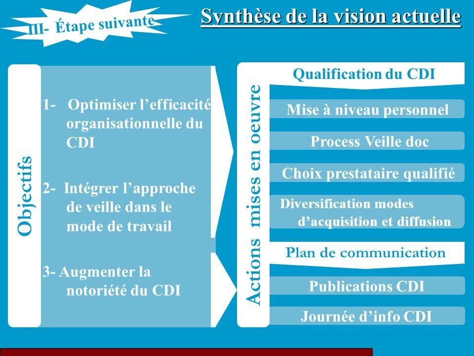 Publications CDI Journée d'info CDI Mise à niveau personnel Process Veille doc Diversification modes d'acquisition et diffusion Choix prestataire qual