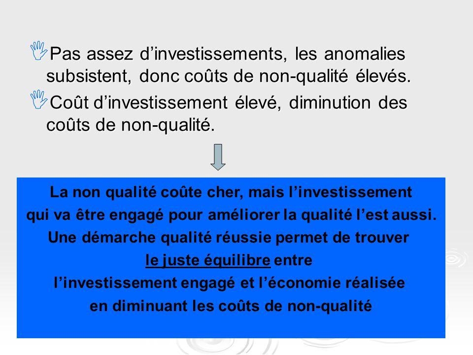  Pas assez d'investissements, les anomalies subsistent, donc coûts de non-qualité élevés.