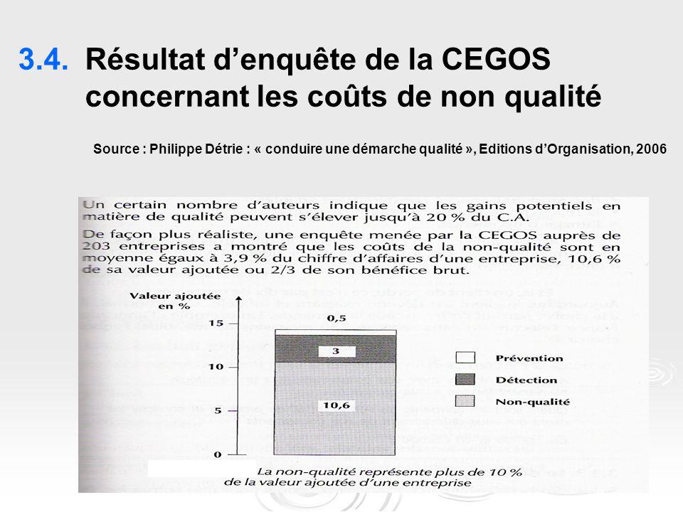 3.4.Résultat d'enquête de la CEGOS concernant les coûts de non qualité Source : Philippe Détrie : « conduire une démarche qualité », Editions d'Organisation, 2006