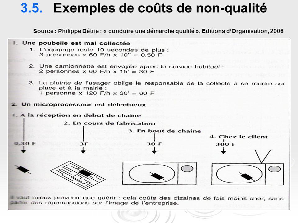 3.5. Exemples de coûts de non-qualité Source : Philippe Détrie : « conduire une démarche qualité », Editions d'Organisation, 2006