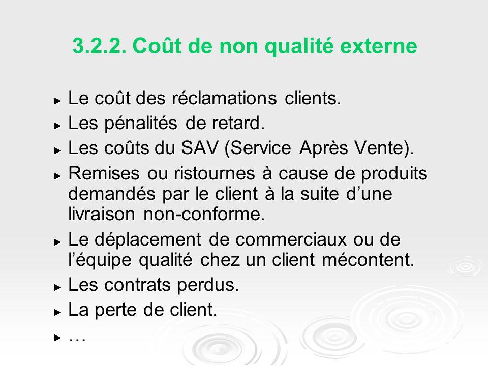 3.2.2.Coût de non qualité externe ► Le coût des réclamations clients.