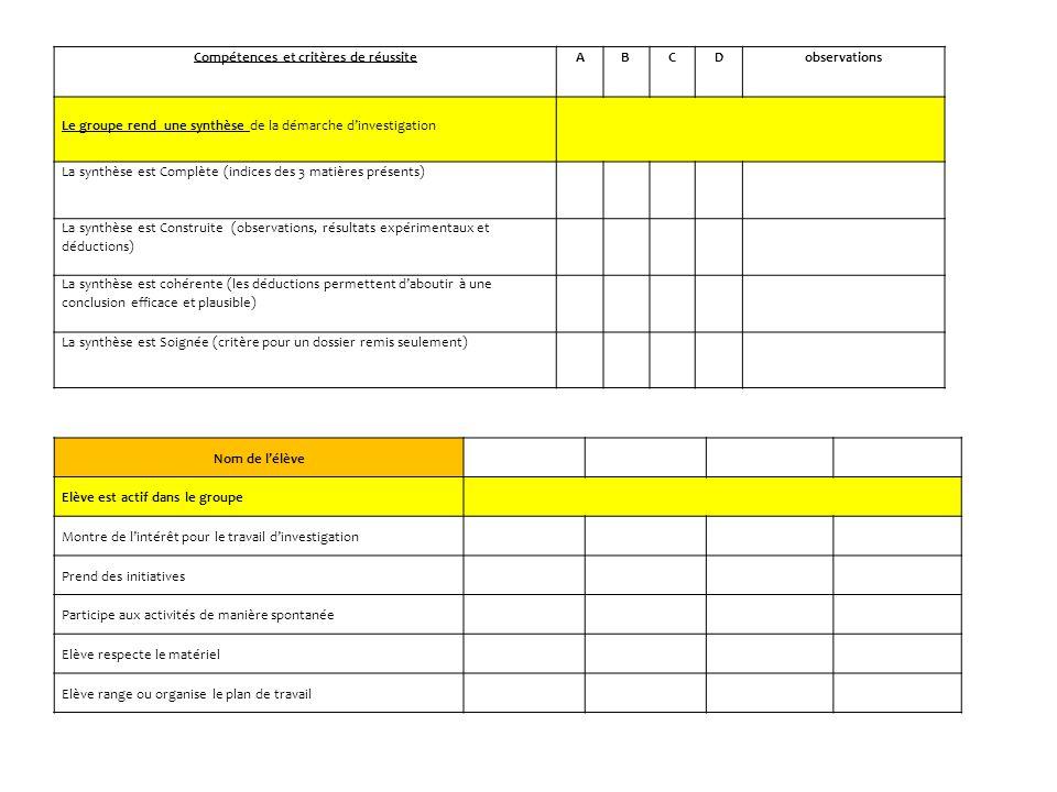 Nom de l'élève Elève est actif dans le groupe Montre de l'intérêt pour le travail d'investigation Prend des initiatives Participe aux activités de manière spontanée Elève respecte le matériel Elève range ou organise le plan de travail Compétences et critères de réussiteABCDobservations Le groupe rend une synthèse de la démarche d'investigation La synthèse est Complète (indices des 3 matières présents) La synthèse est Construite (observations, résultats expérimentaux et déductions) La synthèse est cohérente (les déductions permettent d'aboutir à une conclusion efficace et plausible) La synthèse est Soignée (critère pour un dossier remis seulement)