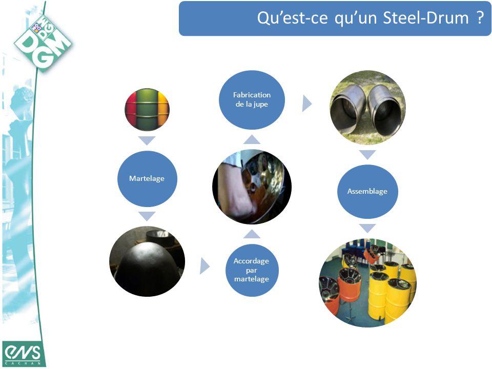 Qu'est-ce qu'un Steel-Drum ? Martelage Accordage par martelage Fabrication de la jupe Assemblage