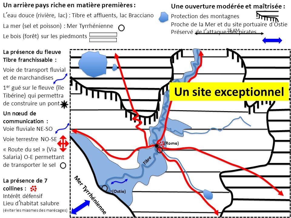 Une ouverture modérée et maîtrisée : Protection des montagnes Proche de la Mer et du site portuaire d'Ostie Préservé de l'attaque des pirates La présence du fleuve Tibre franchissable : Voie de transport fluvial et de marchandises 1 er gué sur le fleuve (île Tibérine) qui permettra de construire un pont Un nœud de communication : Voie fluviale NE-SO Voie terrestre NO-SE « Route du sel » (Via Salaria) O-E permettant de transporter le sel 25 KM Mer Tyrrhénienne (Rome) (Ostie) Un arrière pays riche en matière premières : L'eau douce (rivière, lac) : Tibre et affluents, lac Bracciano La mer (sel et poisson) : Mer Tyrrhénienne Le bois (forêt) sur les piedmonts Tibre La présence de 7 collines : Intérêt défensif Lieu d'habitat salubre (éviter les miasmes des marécages) Un site exceptionnel