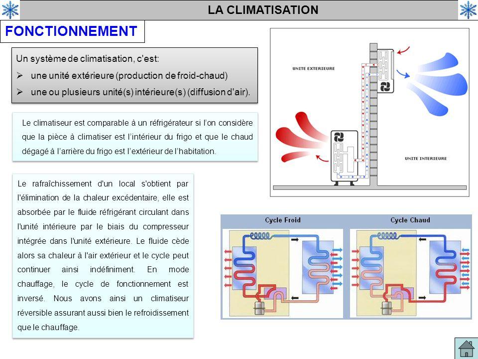 LA CLIMATISATION FONCTIONNEMENT Le climatiseur est comparable à un réfrigérateur si l'on considère que la pièce à climatiser est l'intérieur du frigo et que le chaud dégagé à l'arrière du frigo est l'extérieur de l'habitation.