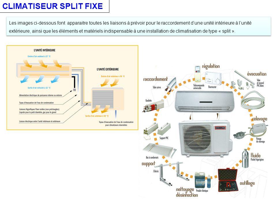 CLIMATISEUR SPLIT FIXE Les images ci-dessous font apparaitre toutes les liaisons à prévoir pour le raccordement d'une unité intérieure à l'unité extérieure, ainsi que les éléments et matériels indispensable à une installation de climatisation de type « split ».