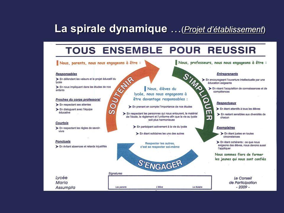 La spirale dynamique … (Projet d'établissement)