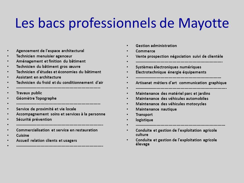 Les bacs professionnels de Mayotte Agencement de l espace architectural Technicien menuisier agenceur Aménagement et finition du bâtiment Technicien du bâtiment gros œuvre Technicien d études et économies du bâtiment Assistant en architecture Technicien du froid et du conditionnement d air --------------------------------------------------------------- Travaux public Géomètre Topographe --------------------------------------------------------------- Service de proximité et vie locale Accompagnement soins et services à la personne Sécurité prévention ----------------------------------------------------------------- Commercialisation et service en restauration Cuisine Accueil relation clients et usagers ----------------------------------------------------------------- Gestion administration Commerce Vente prospection négociation suivi de clientèle ----------------------------------------------------------------- Systèmes électroniques numériques Electrotechnique énergie équipements ---------------------------------------------------------------- Artisanat métiers d art communication graphique -------------------------------------------------------------------- Maintenance des matériel parc et jardins Maintenance des véhicules automobiles Maintenance des véhicules motocycles Maintenance nautique Transport logistique ------------------------------------------------------------------- Conduite et gestion de l exploitation agricole culture Conduite et gestion de l exploitation agricole élevage