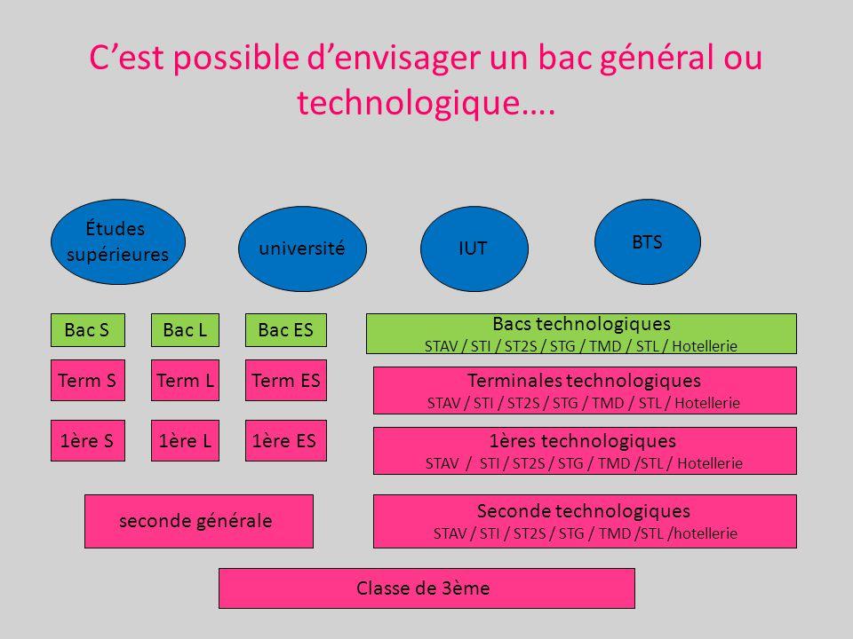 C'est possible d'envisager un bac général ou technologique….