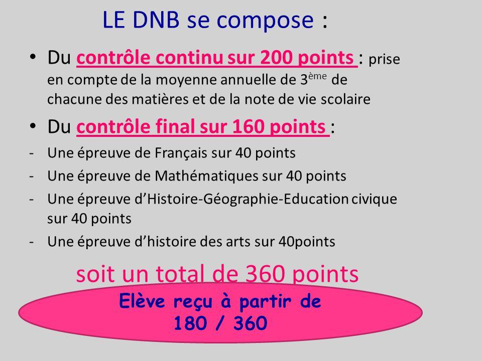LE DNB se compose : Du contrôle continu sur 200 points : prise en compte de la moyenne annuelle de 3 ème de chacune des matières et de la note de vie scolaire Du contrôle final sur 160 points : -U-Une épreuve de Français sur 40 points -U-Une épreuve de Mathématiques sur 40 points -U-Une épreuve d'Histoire-Géographie-Education civique sur 40 points -U-Une épreuve d'histoire des arts sur 40points soit un total de 360 points Elève reçu à partir de 180 / 360