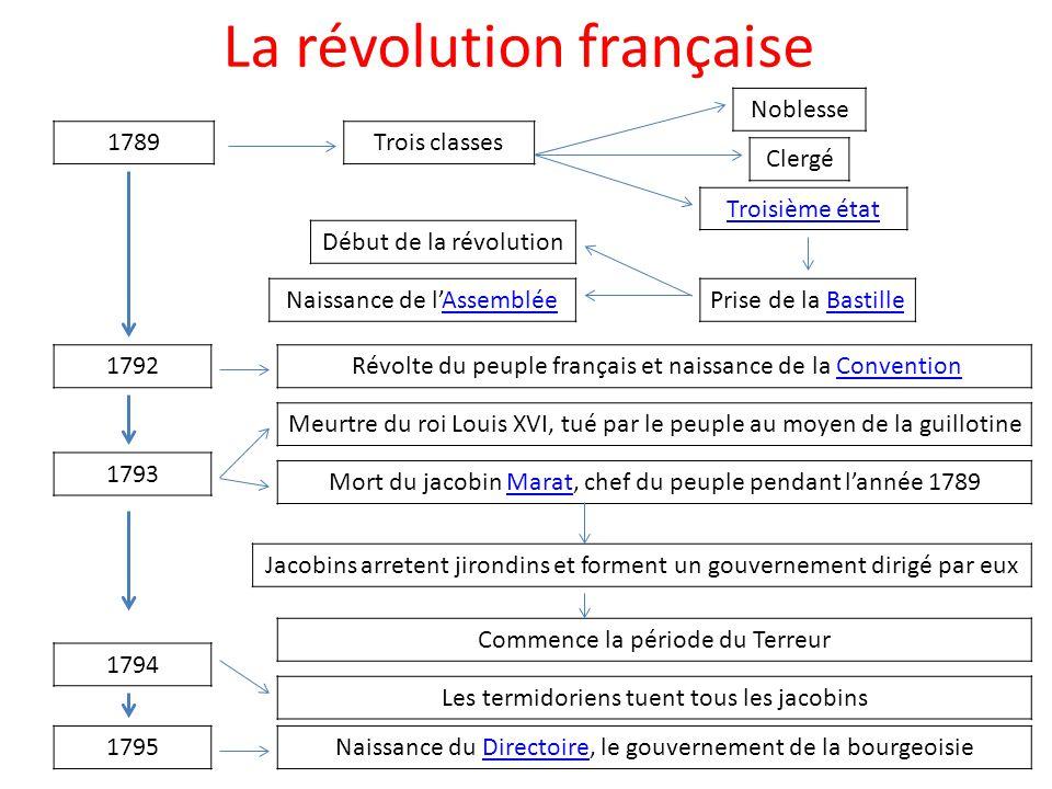 La révolution française 1789 Trois classes Noblesse Clergé Troisième état 1792 1793 1794 1795 Prise de la BastilleBastille Révolte du peuple français