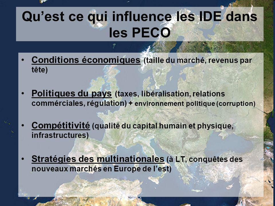 Conditions économiques (taille du marché, revenus par tête) Politiques du pays (taxes, libéralisation, relations commérciales, régulation) + environnement politique (corruption) Compétitivité (qualité du capital humain et physique, infrastructures) Stratégies des multinationales (à LT, conquêtes des nouveaux marchés en Europe de l'est) Qu'est ce qui influence les IDE dans les PECO