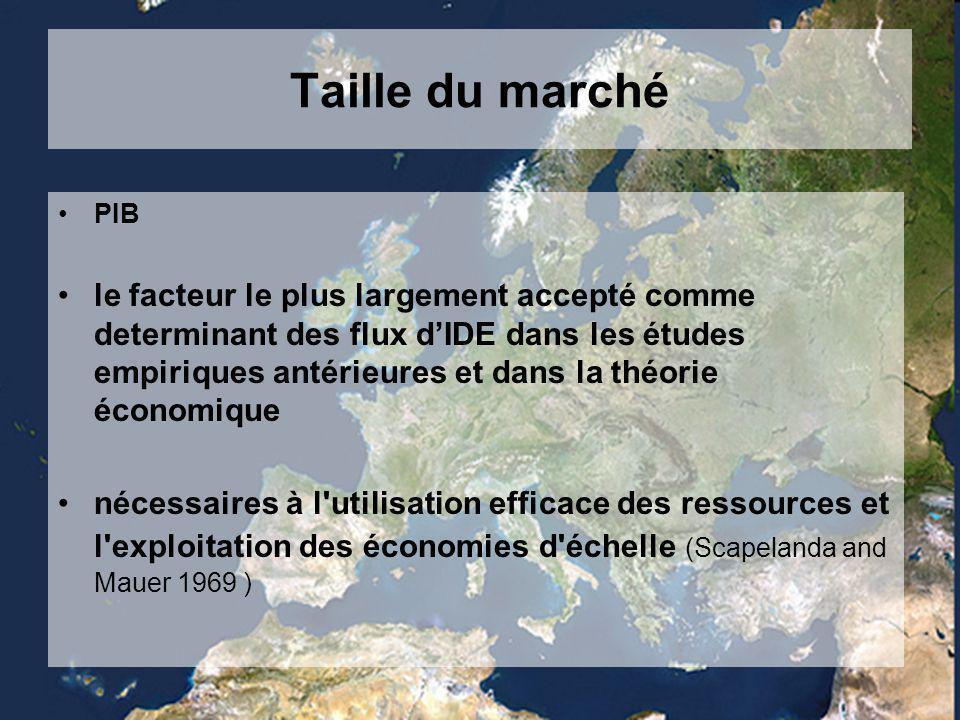 Taille du marché PIB le facteur le plus largement accepté comme determinant des flux d'IDE dans les études empiriques antérieures et dans la théorie économique nécessaires à l utilisation efficace des ressources et l exploitation des économies d échelle (Scapelanda and Mauer 1969 )