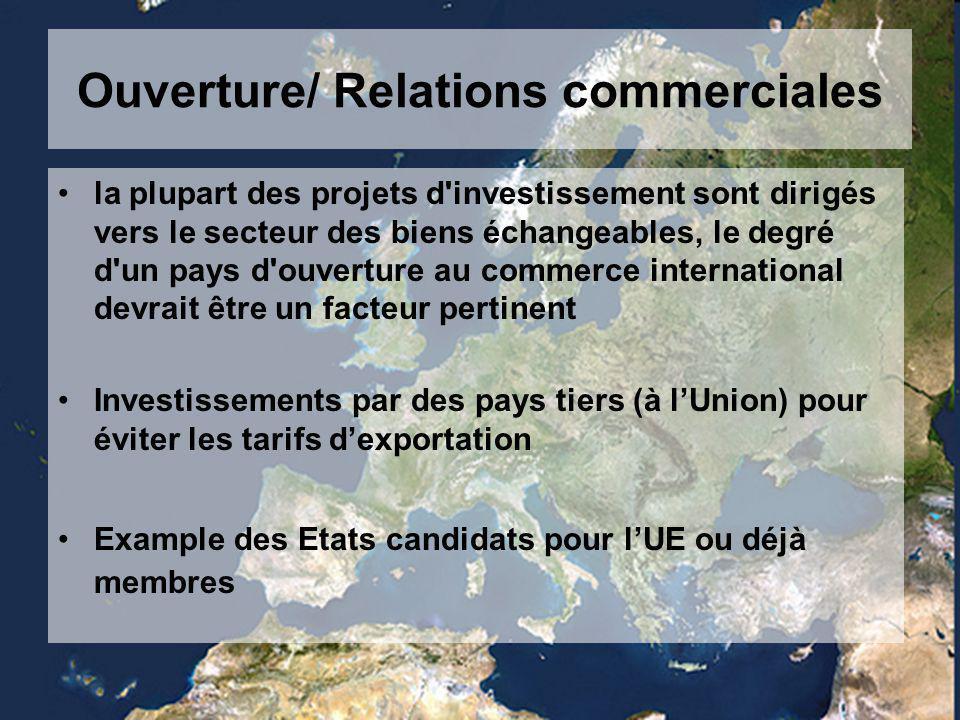 Ouverture/ Relations commerciales la plupart des projets d investissement sont dirigés vers le secteur des biens échangeables, le degré d un pays d ouverture au commerce international devrait être un facteur pertinent Investissements par des pays tiers (à l'Union) pour éviter les tarifs d'exportation Example des Etats candidats pour l'UE ou déjà membres