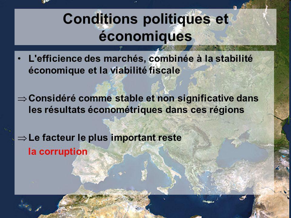 Conditions politiques et économiques L efficience des marchés, combinée à la stabilité économique et la viabilité fiscale  Considéré comme stable et non significative dans les résultats économétriques dans ces régions  Le facteur le plus important reste la corruption