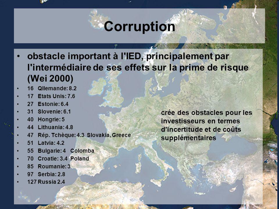 Corruption obstacle important à l IED, principalement par l intermédiaire de ses effets sur la prime de risque (Wei 2000) 16 Qllemande: 8.2 17 Etats Unis: 7.6 27 Estonie: 6.4 31 Slovenie: 6.1 40 Hongrie: 5 44 Lithuania: 4.8 47 Rép.