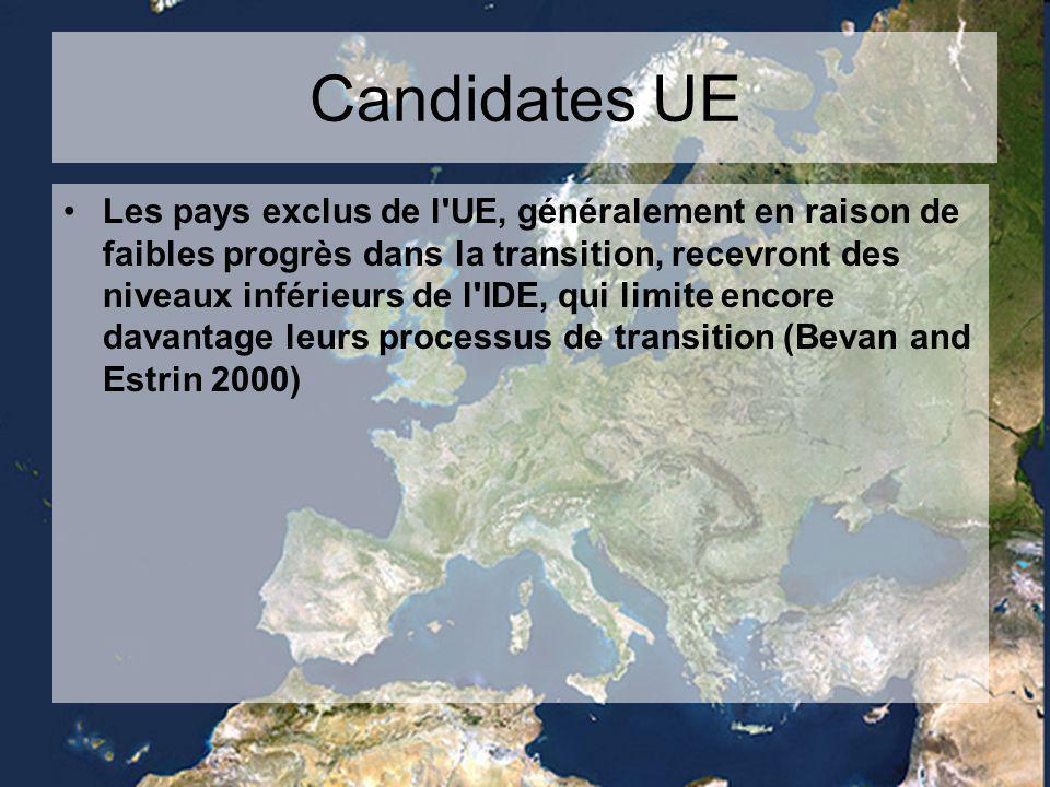 Candidates UE Les pays exclus de l UE, généralement en raison de faibles progrès dans la transition, recevront des niveaux inférieurs de l IDE, qui limite encore davantage leurs processus de transition (Bevan and Estrin 2000)