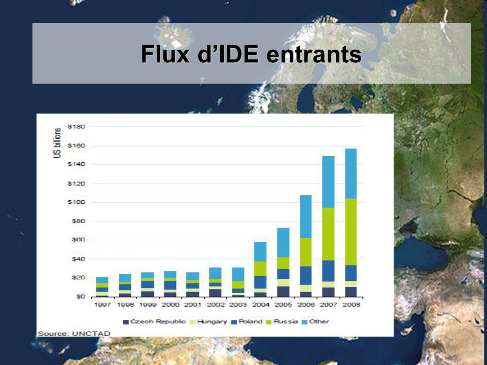 Flux d'IDE entrants