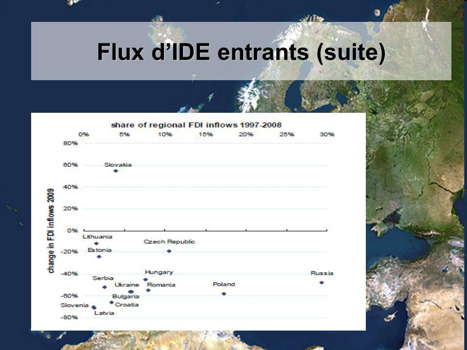 Flux d'IDE entrants (suite)