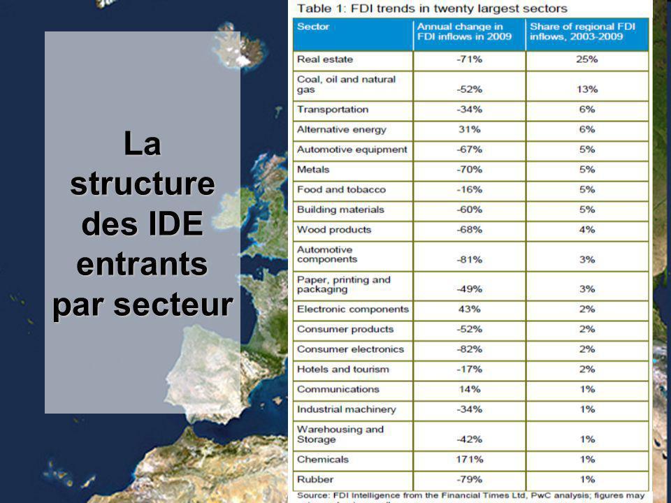 La structure des IDE entrants par secteur
