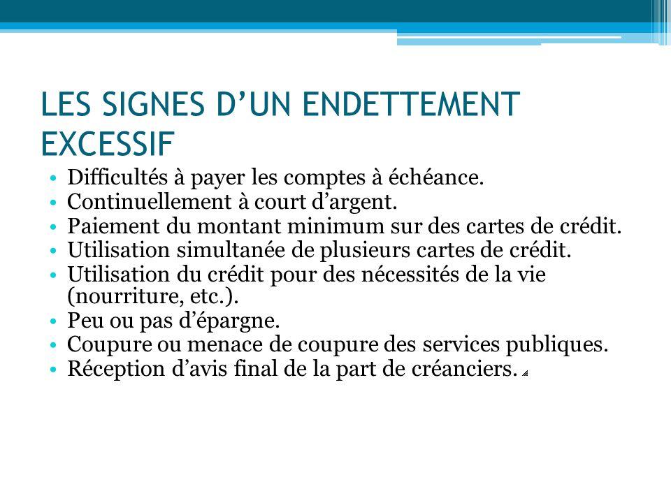 LES SIGNES D'UN ENDETTEMENT EXCESSIF Difficultés à payer les comptes à échéance. Continuellement à court d'argent. Paiement du montant minimum sur des