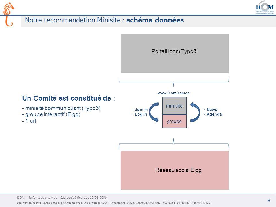 ICOM – Refonte du site web – Cadrage V2 finale du 20/03/2009 Document confidentiel élaboré par la société Hippocampe pour le compte de l'ICOM – Hippocampe : SARL au capital de 8 842 euros – RCS Paris B 402 069 033 – Code NAF : 722C 4 Notre recommandation Minisite : schéma données Portail Icom Typo3 Réseau social Elgg groupe minisite Join in Log in News Agenda Un Comité est constitué de : - minisite communiquant (Typo3) - groupe interactif (Elgg) - 1 url www.icom/camoc