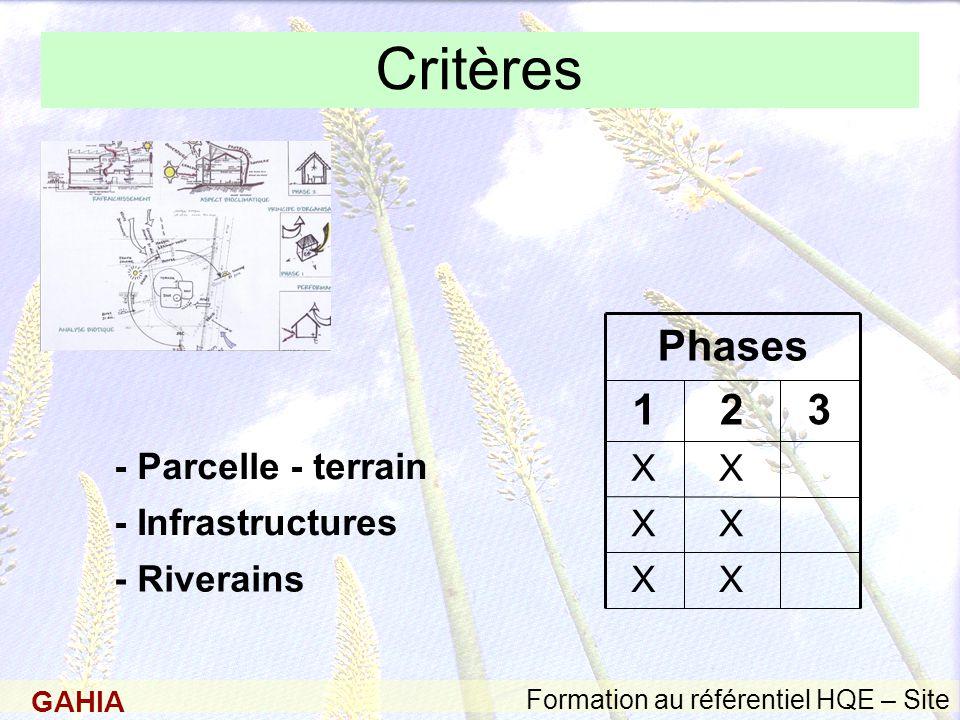 GAHIA Formation au référentiel HQE – Site Critères - Riverains - Infrastructures - Parcelle - terrain 321 X X X X X X Phases