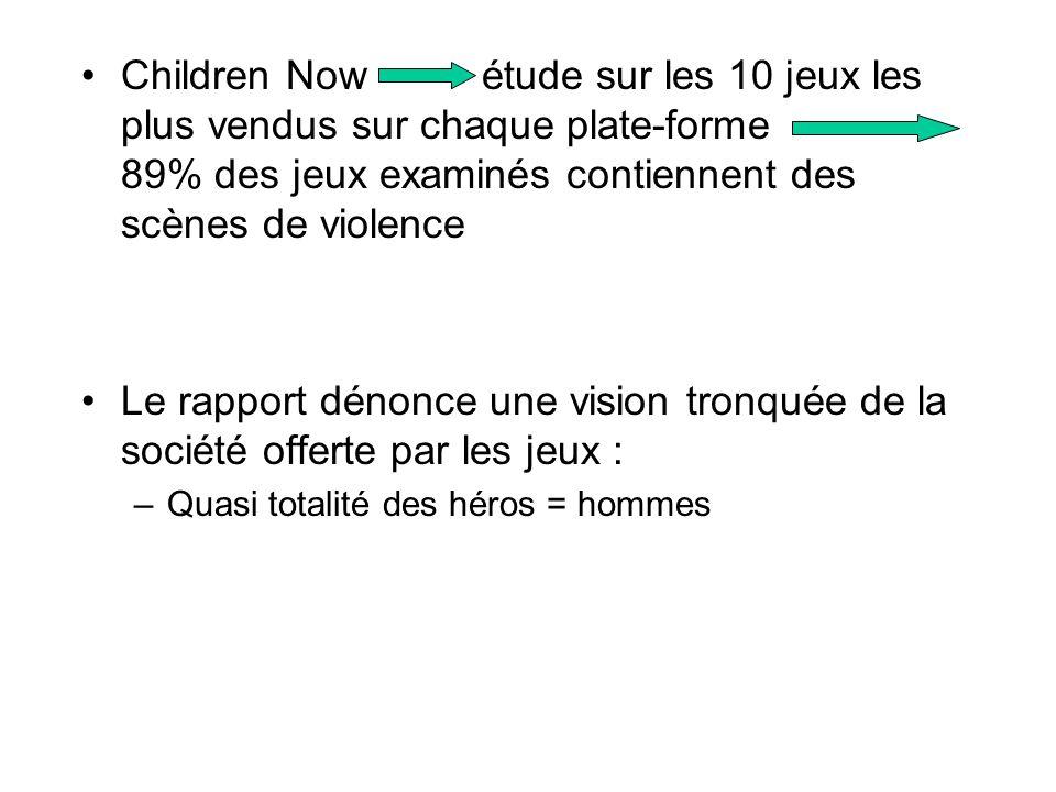 Children Now étude sur les 10 jeux les plus vendus sur chaque plate-forme 89% des jeux examinés contiennent des scènes de violence Le rapport dénonce