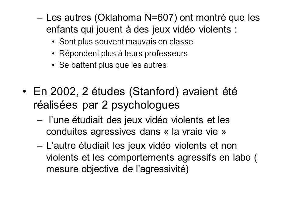 –Les autres (Oklahoma N=607) ont montré que les enfants qui jouent à des jeux vidéo violents : Sont plus souvent mauvais en classe Répondent plus à le