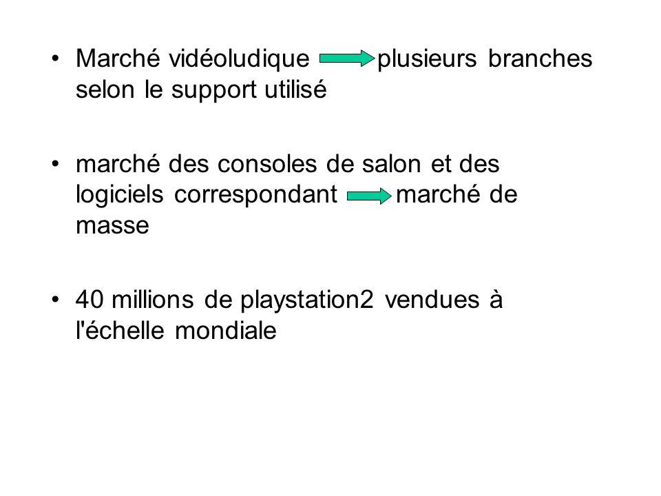 Marché vidéoludique plusieurs branches selon le support utilisé marché des consoles de salon et des logiciels correspondant marché de masse 40 million