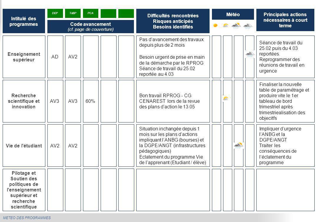 METEO DES PROGRAMMES Enseignement supérieur Pas d'avancement des travaux depuis plus de 2 mois Besoin urgent de prise en main de la démarche par le RP