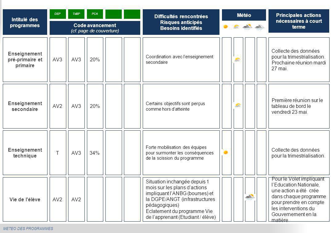 METEO DES PROGRAMMES Enseignement pré-primaire et primaire Coordination avec l'enseignement secondaire Collecte des données pour la trimestrialisation