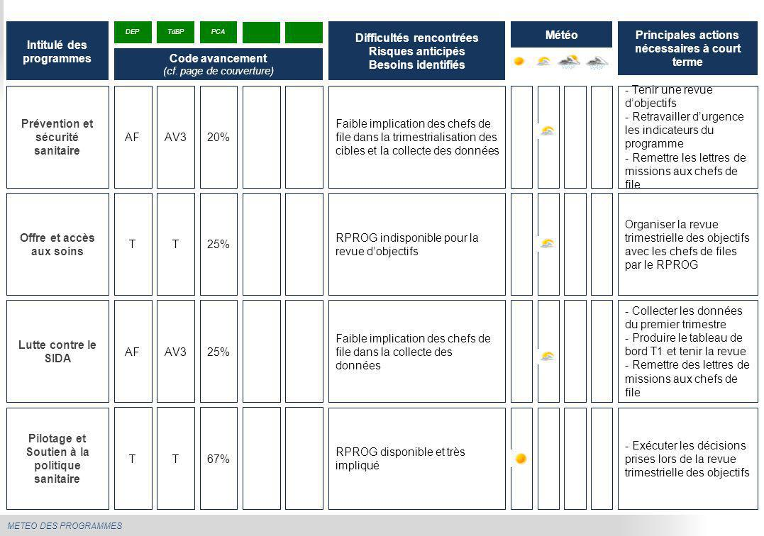 METEO DES PROGRAMMES Prévention et sécurité sanitaire Faible implication des chefs de file dans la trimestrialisation des cibles et la collecte des do