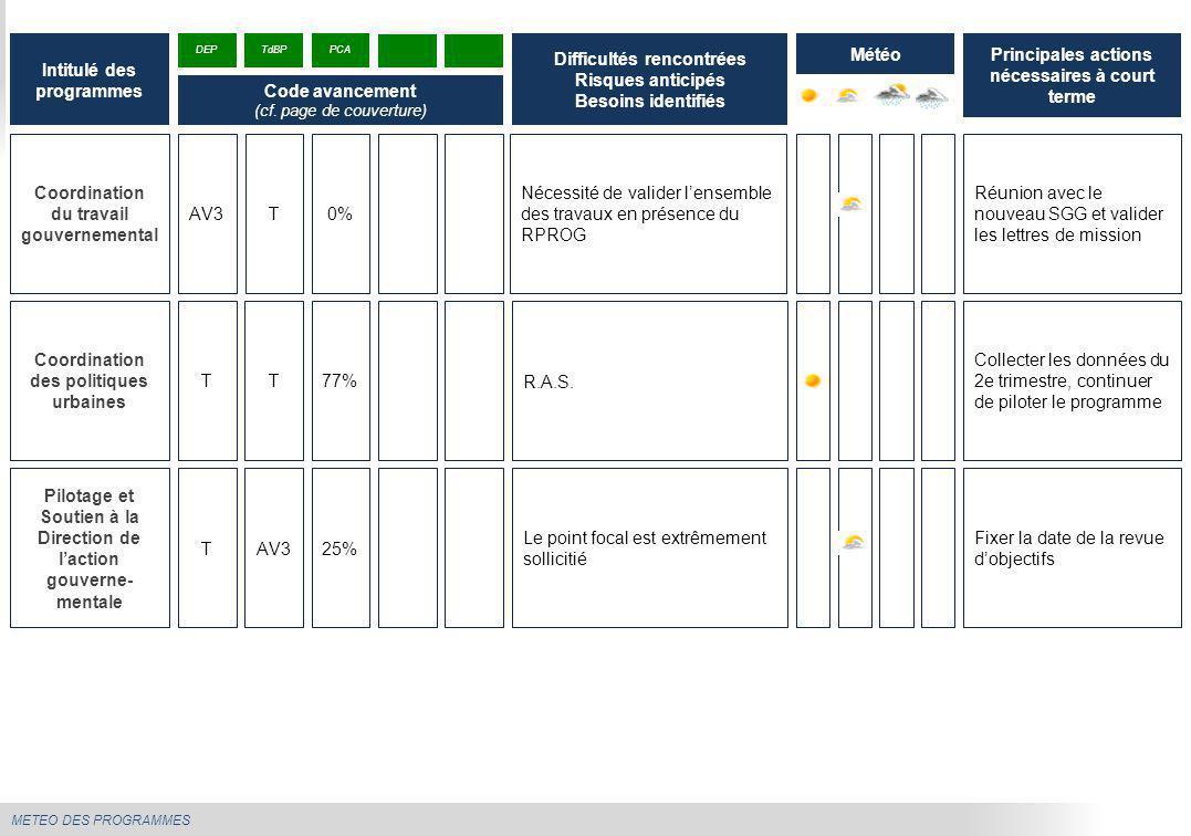 METEO DES PROGRAMMES Pensions civiles, militaires et contractuels de l Etat Arrivée d'un nouveau RPROG Moindre mobilisation de l'équipe de programme ces dernières semaines Produire la lettre de mission de la DDV Trimestrialiser les cibles, collecter les données T1 et produire le TDB Intitulé des programmes Difficultés rencontrées Risques anticipés Besoins identifiés Météo DEP Code avancement (cf.