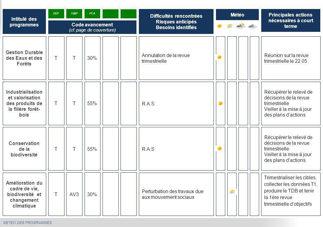 METEO DES PROGRAMMES Gestion Durable des Eaux et des Forêts Annulation de la revue trimestrielle Réunion sur la revue trimestrielle le 22.05 Intitulé